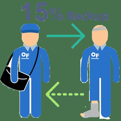 แมสเซ็นเจอร์ สำรอง15% ของ พนักงานส่งเอกสาร ทั้งหมด